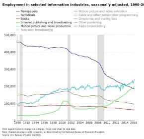 Storico sorpasso nei giornali Usa, i redattori dell'online sono più numerosi di quelli della carta. Crollano i posti di lavoro nelle redazionitradizionali