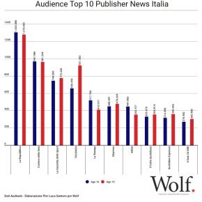 Audience Top 10 Publisher News Italia. La Stampa fa meglio di tutti. L'elaborazione grafica diWolf.