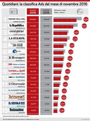 Vendite a novembre. Tutti giù. I primi per perdita di copie sono: Sole24Ore, Corriere della Sera, Repubblica, Stampa e Gazzetta delloSport