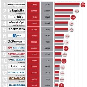 Diffusione quotidiani carta+web a marzo, perdono tutti. Eccetto Il Corriere della Sera e Il Sole 24Ore
