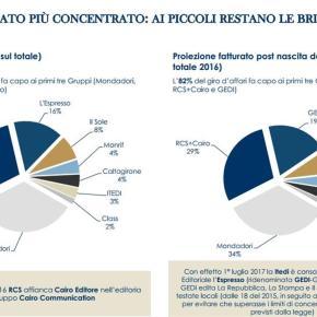 Studio Mediobanca 2012-2017. Fatturato di Gedi al terzo posto del mercato editoriale italiano. Leader incontrastati Mondadori edRcs+Cairo
