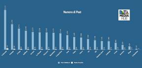 Record de Il Giornale: 170 post al giorno su Facebook, 7all'ora