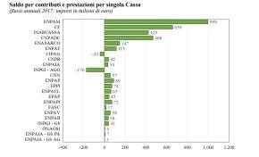 L'Inpgi ha il peggior squilibrio tra prestazioni erogate e contributi versati di tutte le previdenze inItalia