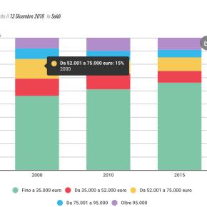Ecco quanto guadagnano i giornalisti. Il 66% non supera i 35 mila euro. Aumentano le donne inredazione