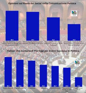 Italia spaccata in due. Il 30% ritiene che i social siano utili perché i cittadini possono rivolgersi direttamente ai politici. Il 29% è contrario: favoriscono ilpopulismo
