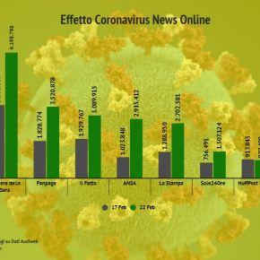 Il coronavirus fa volare i siti web dei quotidiani: il record all'Ansa +184,6%.  Il Giornale invece perde il3,3%